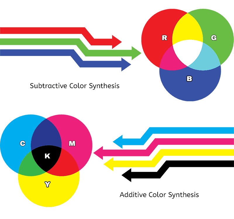 RGB vs CMYK - Colors for the web vs print - Sumy Designs