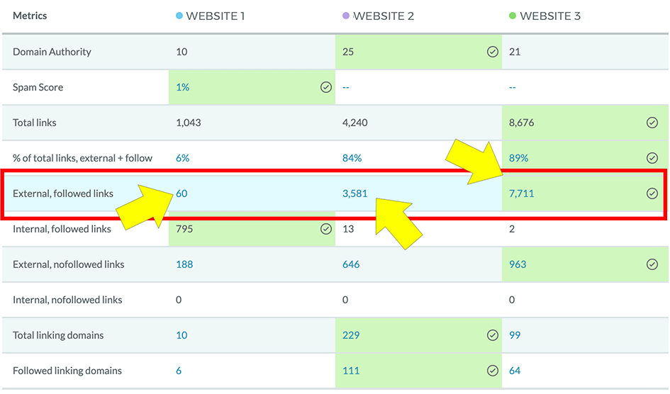 Outbound Link Comparison Chart