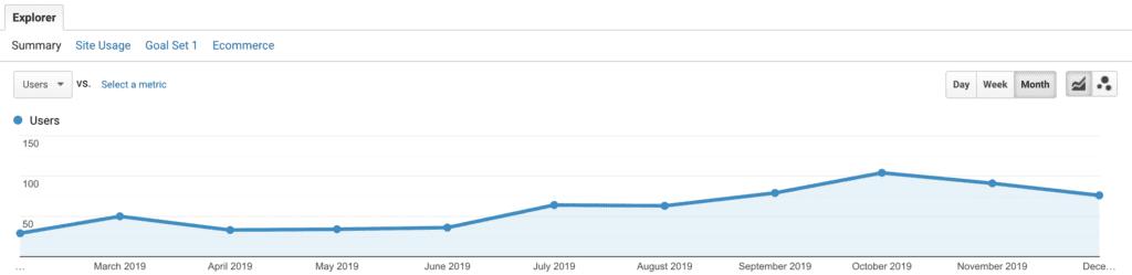 google analytics traffic organic search