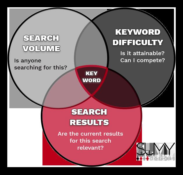 Keyword Venn Diagram